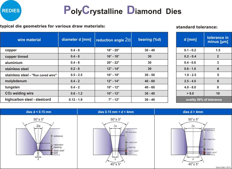 PCD - Specifiche Tecniche